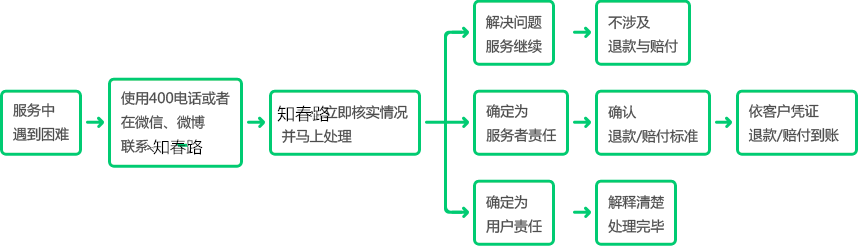 日本商标申请服务保障