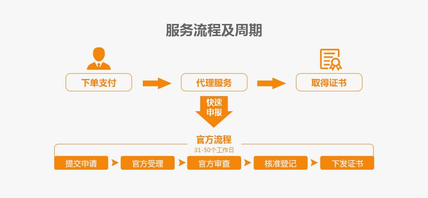 工程作品版权服务流程及周期