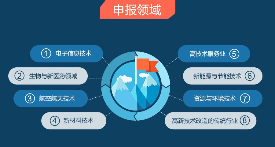高新企业认定有哪些领域可以申报