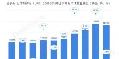 日本特许厅(JPO)2019:日本商标申请授权数量继续上涨 马德里体系商标申请增速位