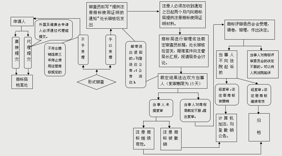 商标撤三申请流程(流程图)有哪些?