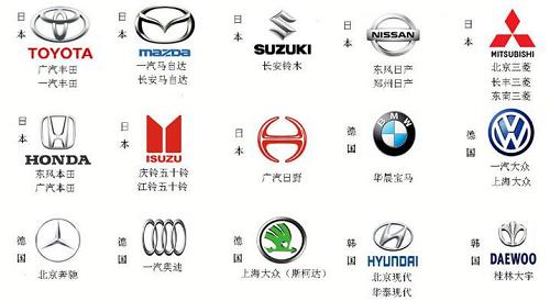 汽车商标转让注册属于哪一类