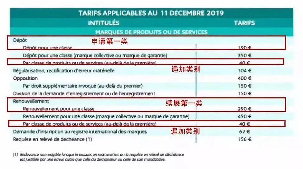 法国商标注册费用调整啦!
